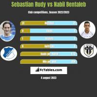 Sebastian Rudy vs Nabil Bentaleb h2h player stats