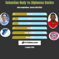 Sebastian Rudy vs Alphonso Davies h2h player stats