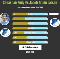 Sebastian Rudy vs Jacob Bruun Larsen h2h player stats