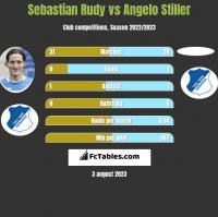 Sebastian Rudy vs Angelo Stiller h2h player stats