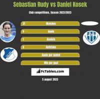 Sebastian Rudy vs Daniel Kosek h2h player stats