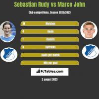 Sebastian Rudy vs Marco John h2h player stats