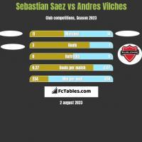 Sebastian Saez vs Andres Vilches h2h player stats