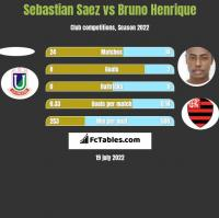 Sebastian Saez vs Bruno Henrique h2h player stats