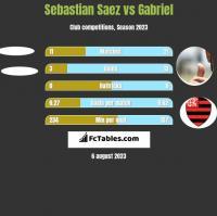 Sebastian Saez vs Gabriel h2h player stats