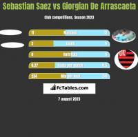 Sebastian Saez vs Giorgian De Arrascaeta h2h player stats