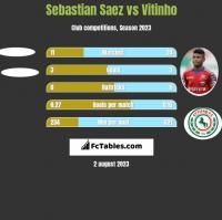 Sebastian Saez vs Vitinho h2h player stats