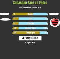 Sebastian Saez vs Pedro h2h player stats