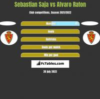 Sebastian Saja vs Alvaro Raton h2h player stats