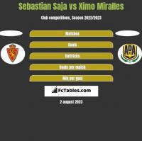 Sebastian Saja vs Ximo Miralles h2h player stats