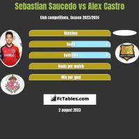 Sebastian Saucedo vs Alex Castro h2h player stats