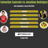 Sebastian Saucedo vs Jonathan Rodriguez h2h player stats