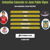 Sebastian Saucedo vs Juan Pablo Vigon h2h player stats