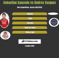 Sebastian Saucedo vs Andres Vazquez h2h player stats