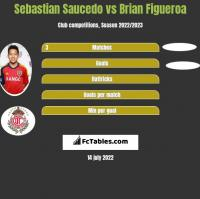 Sebastian Saucedo vs Brian Figueroa h2h player stats