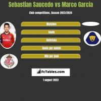 Sebastian Saucedo vs Marco Garcia h2h player stats