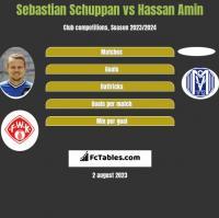 Sebastian Schuppan vs Hassan Amin h2h player stats