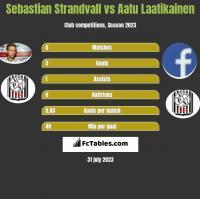 Sebastian Strandvall vs Aatu Laatikainen h2h player stats