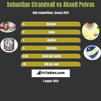 Sebastian Strandvall vs Akseli Pelvas h2h player stats