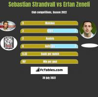 Sebastian Strandvall vs Erfan Zeneli h2h player stats