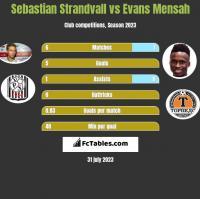 Sebastian Strandvall vs Evans Mensah h2h player stats