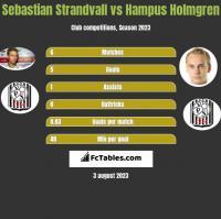 Sebastian Strandvall vs Hampus Holmgren h2h player stats