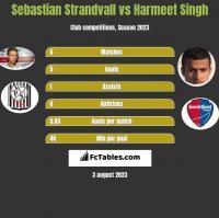 Sebastian Strandvall vs Harmeet Singh h2h player stats