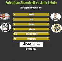 Sebastian Strandvall vs Juho Lahde h2h player stats