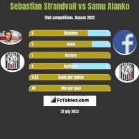 Sebastian Strandvall vs Samu Alanko h2h player stats