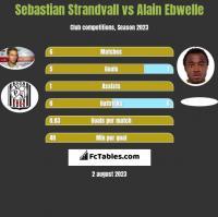 Sebastian Strandvall vs Alain Ebwelle h2h player stats