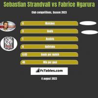 Sebastian Strandvall vs Fabrice Ngarura h2h player stats