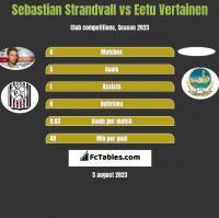 Sebastian Strandvall vs Eetu Vertainen h2h player stats