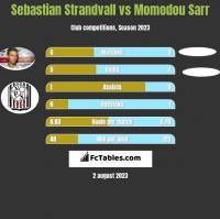 Sebastian Strandvall vs Momodou Sarr h2h player stats