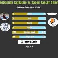 Sebastian Tagliabue vs Saeed Jassim Saleh h2h player stats