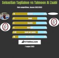 Sebastian Tagliabue vs Tahnoon Al Zaabi h2h player stats