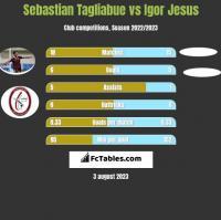 Sebastian Tagliabue vs Igor Jesus h2h player stats