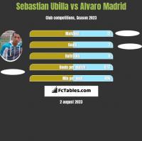 Sebastian Ubilla vs Alvaro Madrid h2h player stats