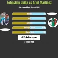 Sebastian Ubilla vs Ariel Martinez h2h player stats