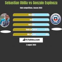 Sebastian Ubilla vs Gonzalo Espinoza h2h player stats
