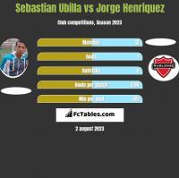 Sebastian Ubilla vs Jorge Henriquez h2h player stats