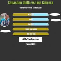 Sebastian Ubilla vs Luis Cabrera h2h player stats