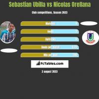 Sebastian Ubilla vs Nicolas Orellana h2h player stats