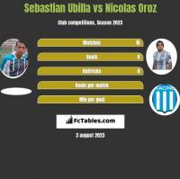 Sebastian Ubilla vs Nicolas Oroz h2h player stats