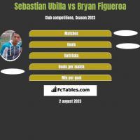 Sebastian Ubilla vs Bryan Figueroa h2h player stats