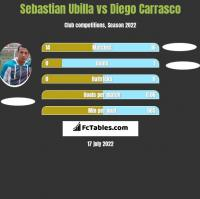 Sebastian Ubilla vs Diego Carrasco h2h player stats