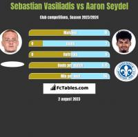 Sebastian Vasiliadis vs Aaron Seydel h2h player stats