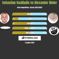Sebastian Vasiliadis vs Alexander Bieler h2h player stats