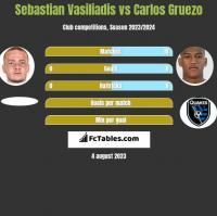 Sebastian Vasiliadis vs Carlos Gruezo h2h player stats