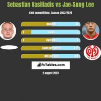 Sebastian Vasiliadis vs Jae-Sung Lee h2h player stats