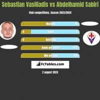 Sebastian Vasiliadis vs Abdelhamid Sabiri h2h player stats